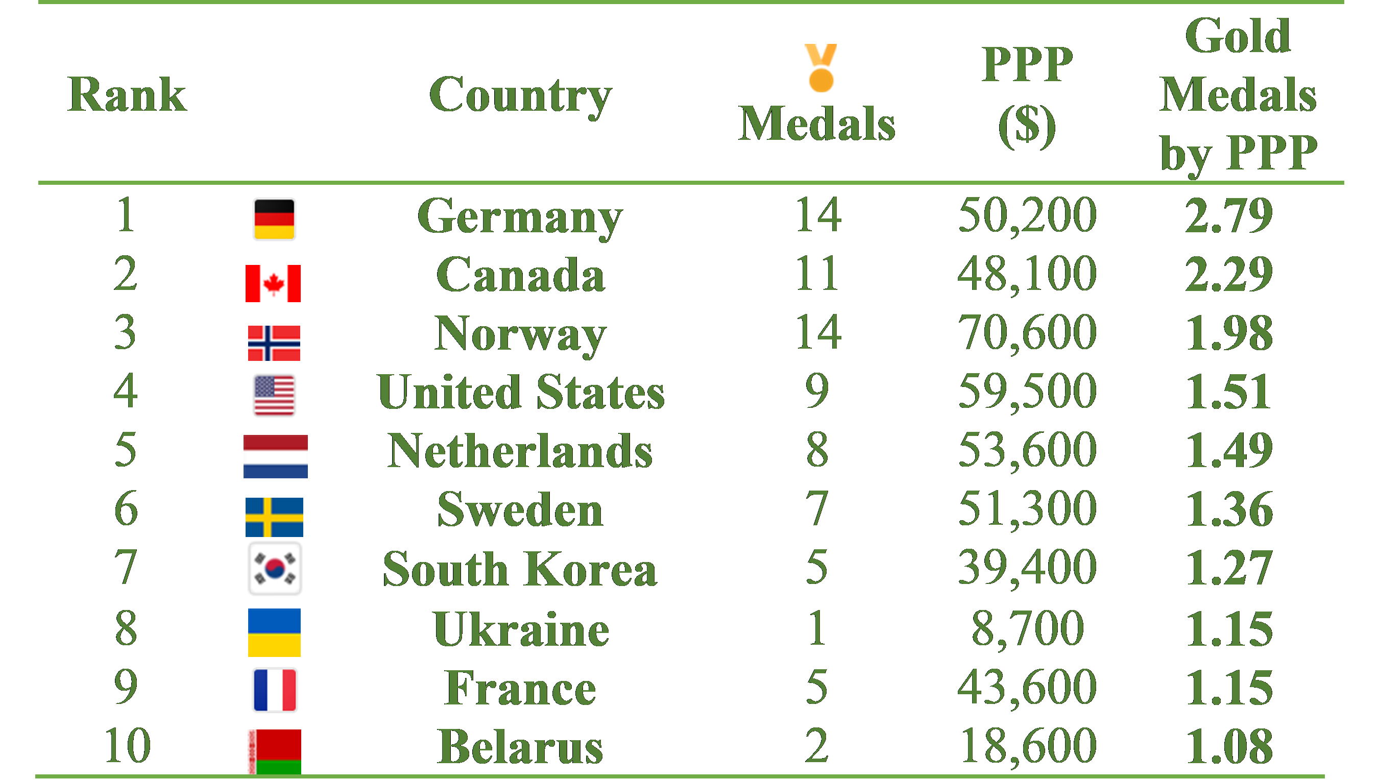 2020 Winter Olympics Medal Count Usa.Gold And Global Inequality At The Pyeongchang Winter Olympics