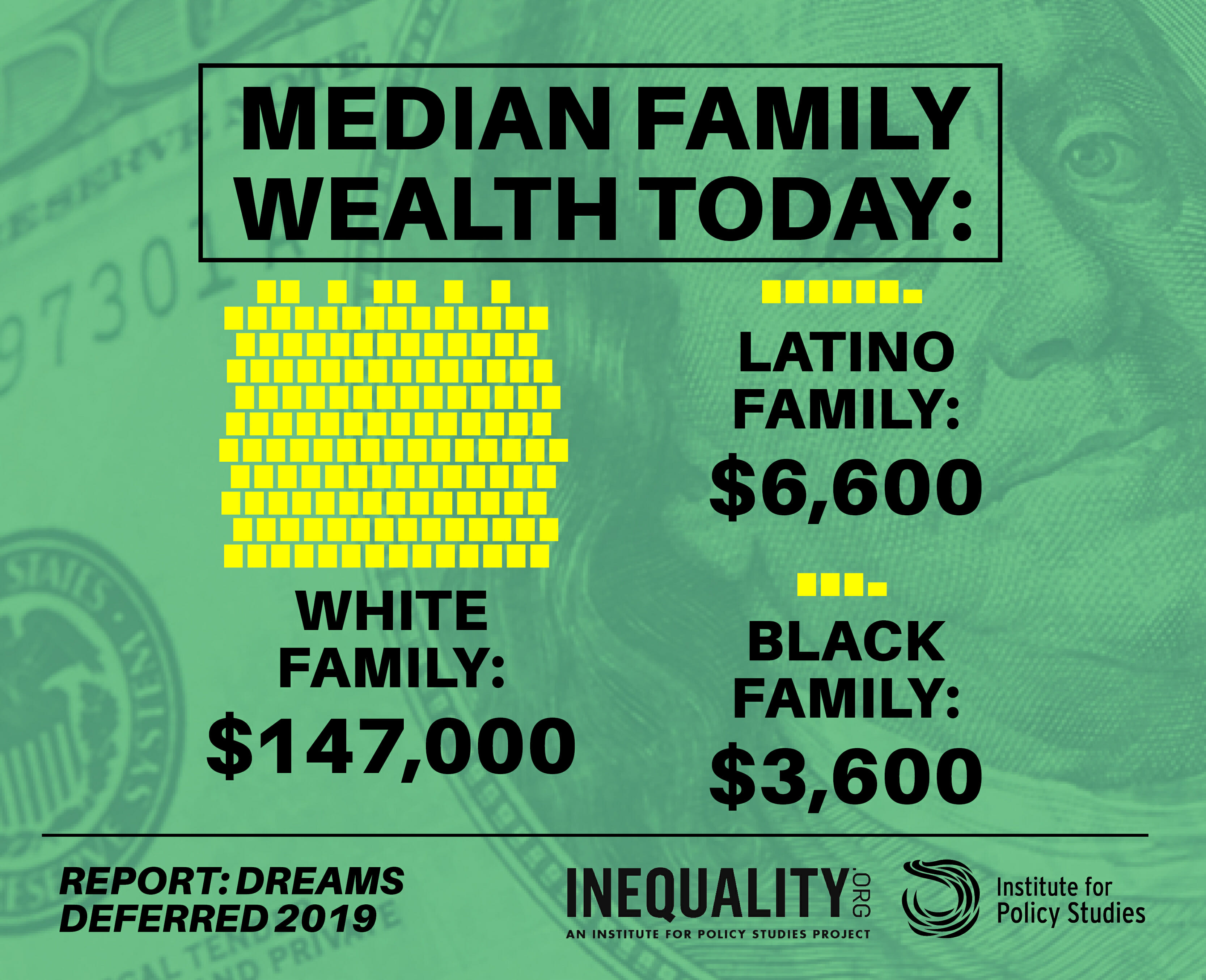Dreams Deferred: How Enriching the 1% Widens the Racial Wealth Divide