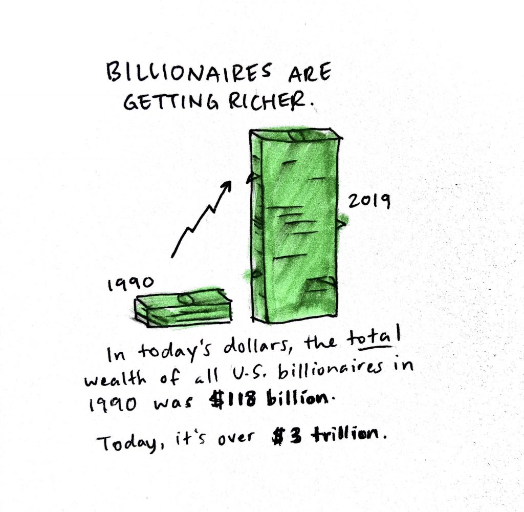 Text with two piles of cash says Billionaires are getting richer. In today's dollars, total wealth of U.S. billionaires in 1990 was $118 billion. Today it's over $3 trillion.