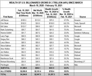 Billionaires-table-Feb.2021-300x246.png