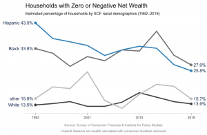 Financial Reserves and the Racial Wealth Gap